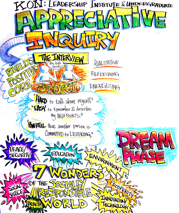 Appreciative Inquiry (3)